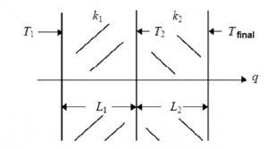 استفاده از لایه های مختلف در پاتیل