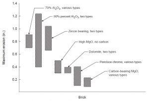 میزان خوردگی نسوز های مختلف مورداستفاده در خط سرباره