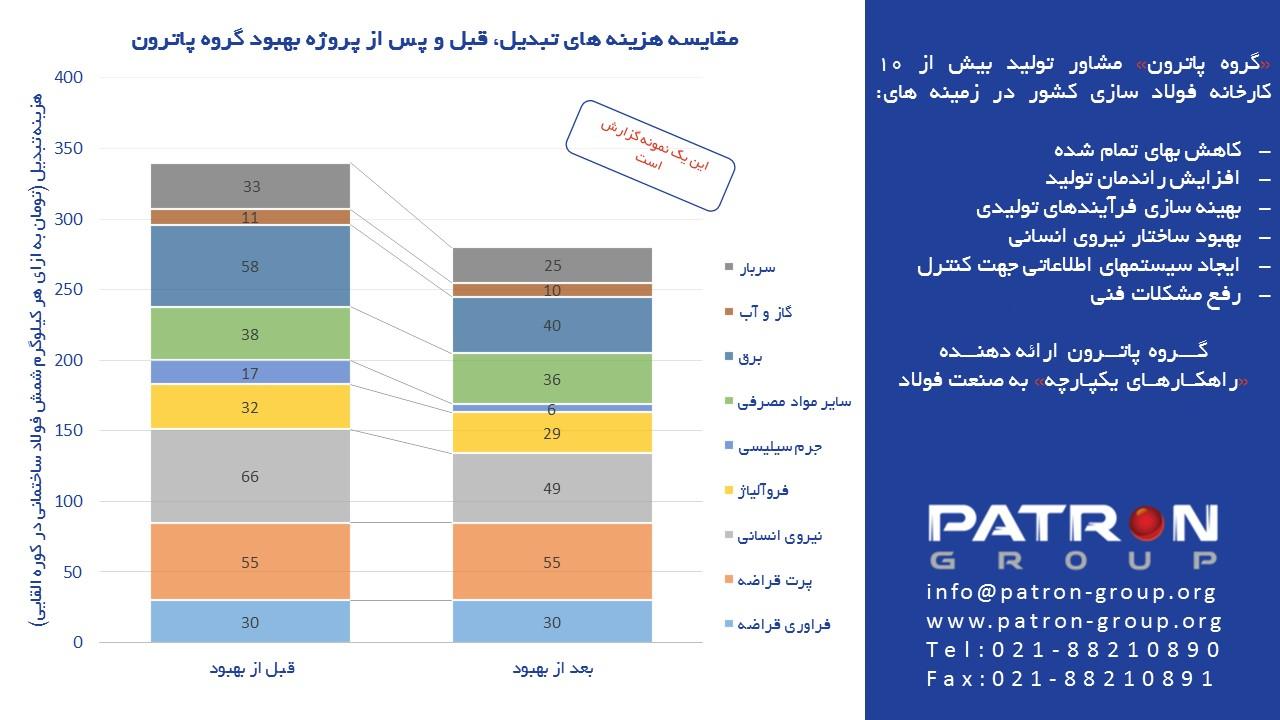 مقایسه هزینه های تبدیل، قبل و پس از پروژه بهبود گروه پاترون