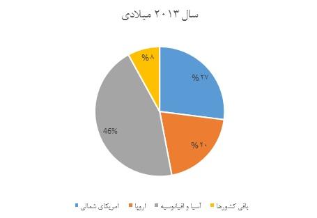 سهم بازار مناطق مختلف جهان در بازار متالورژی پودر در سال ۲۰۱۳ میلادی