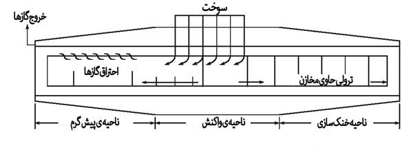 شماتیک قسمت های مختلف کوره ی تونلی