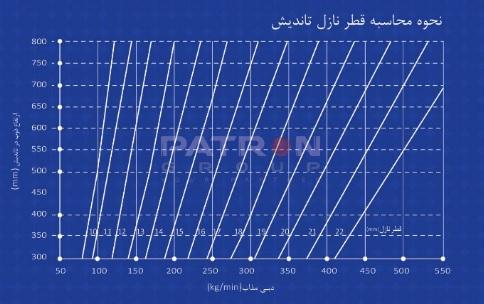 قطر نازل تاندیش