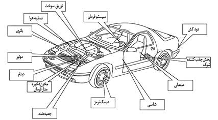 قطعات اتومبیل تولید شده به روش متالورژی پودر