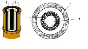 لایه های مختلف مواد در مخزن SiC