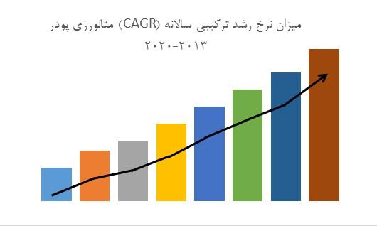 پیش بینی نرخ رشد ترکیبی سالیانه از سال ۲۰۱۳ میلادی تا ۲۰۲۰ میلادی