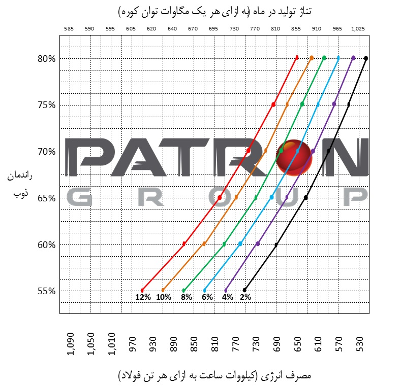 اثر مصرف انواع قراضه بر میزان تولید و مصرف انرژی