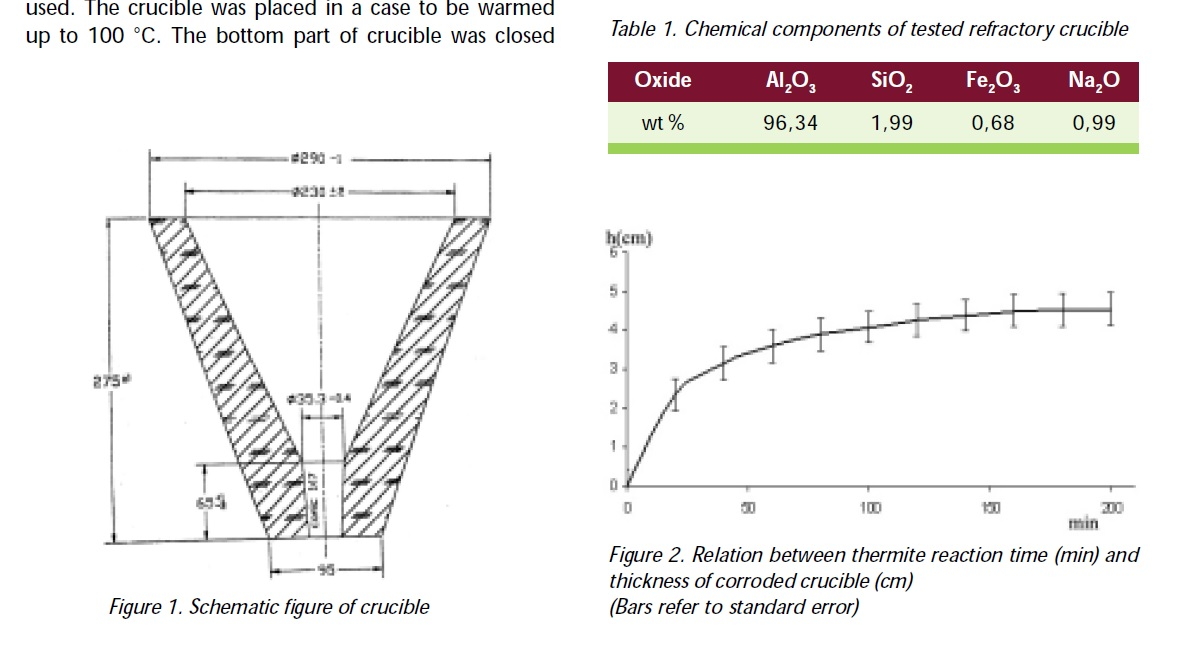 Corrosion and deterioration behavior of thermite welding alumina crucible used in railway