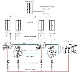 سیستم توزیع همزن الکترومغناطیس