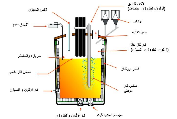 شکل۳- پاتیل فولادسازی بعنوان رآکتور متالورژیکی