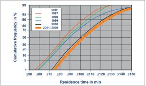 شکل۴- سیر تکاملی زمان ماندگاری فولاد مذاب در پاتیل از زمان ذوب ریزی تا شروع ریخته گری