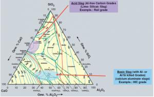 شکل۶- ترکیب شیمیایی سرباره پاتیل فولادسازی برای سرباره های واکنشگر متالورژیکی فوقانی با گرانروی و دمای ذوب پایین