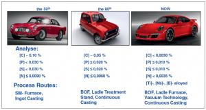 شکل۲- چالش های متالورژیکی در صنعت خودرو