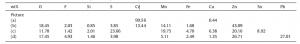 جدول۱- خصوصیات SEM-EDS تصاویر نشان داده شده در شکل۵
