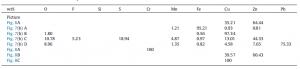 جدول۲- خصوصیات SEM-EDS در نواحی نشان داده شده درشکل ۶-۸