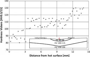 شکل11- مقطع میکرو سختی در امتداد مقطع تیوب مسی در نزدیکی ناحیه آسیب دیده و نمایش نمودار ریز سختی. فلش های قرمز نشان دهنده موقعیت داخلی مقطع است.
