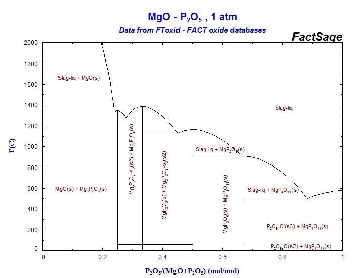 شکل۲- دیاگرام دوتایی MgO-P2O5