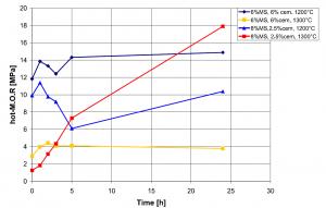 شکل۱۱- مدول گسیختگی گرم جرم ریختنی