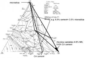شکل۳- دیاگرام فازی سیستم سه تایی Al2O3-CaO-SiO2