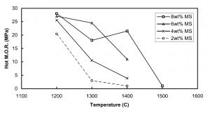شکل۴- مدول گسیخنگی گرم دیرگداز ریختنی کم سیمان