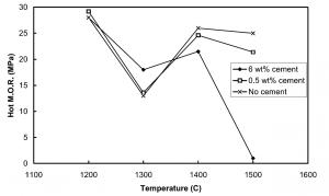 شکل۷- مدول گسیختگی جرم ریختنی برپایه آلومینای ذوبی