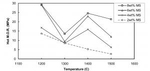 شکل۸- مدول گسیختگی گرم در جرم ریختنی فوق کم سیمان
