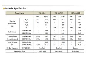 جدول۲- مشخصات فنی جرم های ریختنی دیرگداز مورد استفاده در نواحی مختلف از کوره بلند ذوب آهن [۲]