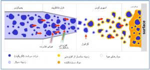شکل۲- تصویری از پاشش پرتابی جرم ریختنی و گیر مواد بر روی سطح [۵]