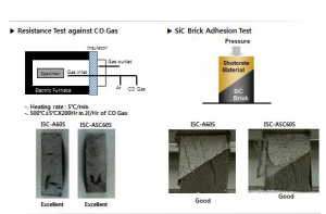 شکل۷- آزمون مقاومت به گاز CO و آزمون چسبندگی جرم شاتکریت با اتصال نانو به آجردیرگداز SiC [۲]