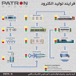 فرایند تولید الکترود