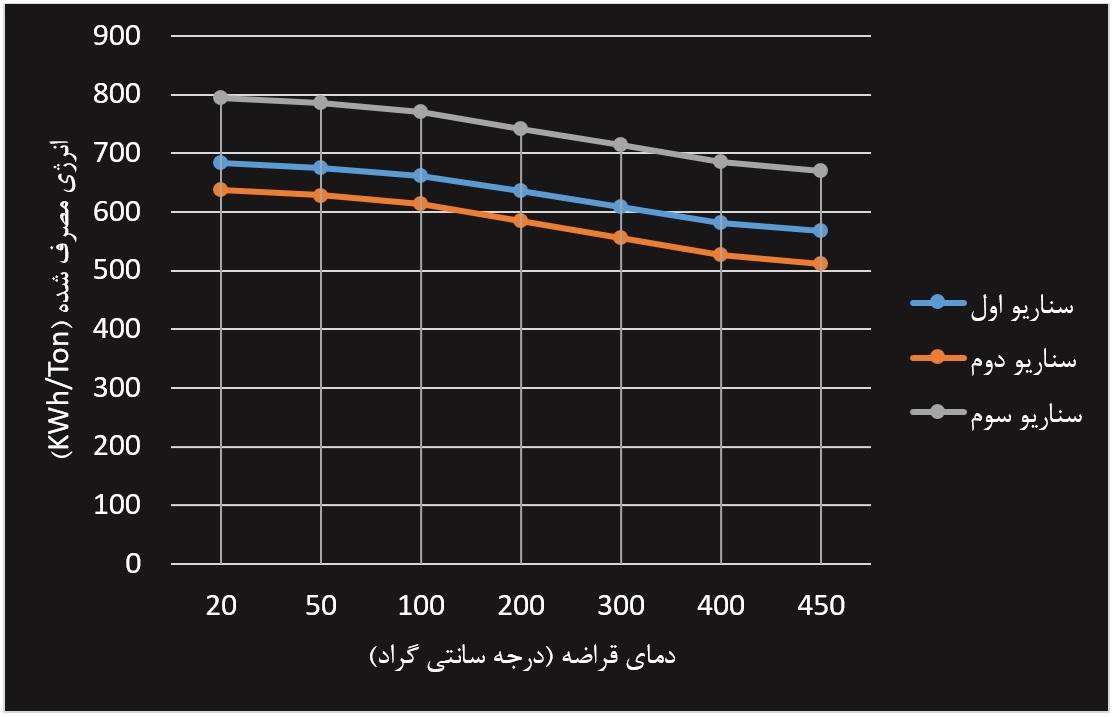 نمودار 2- نمودار دمای قراضه به انرژی مصرفی