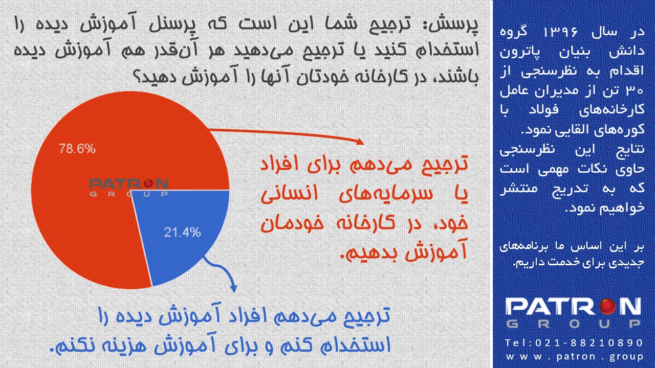 نظرسنجی از مدیران فولادسازان القایی