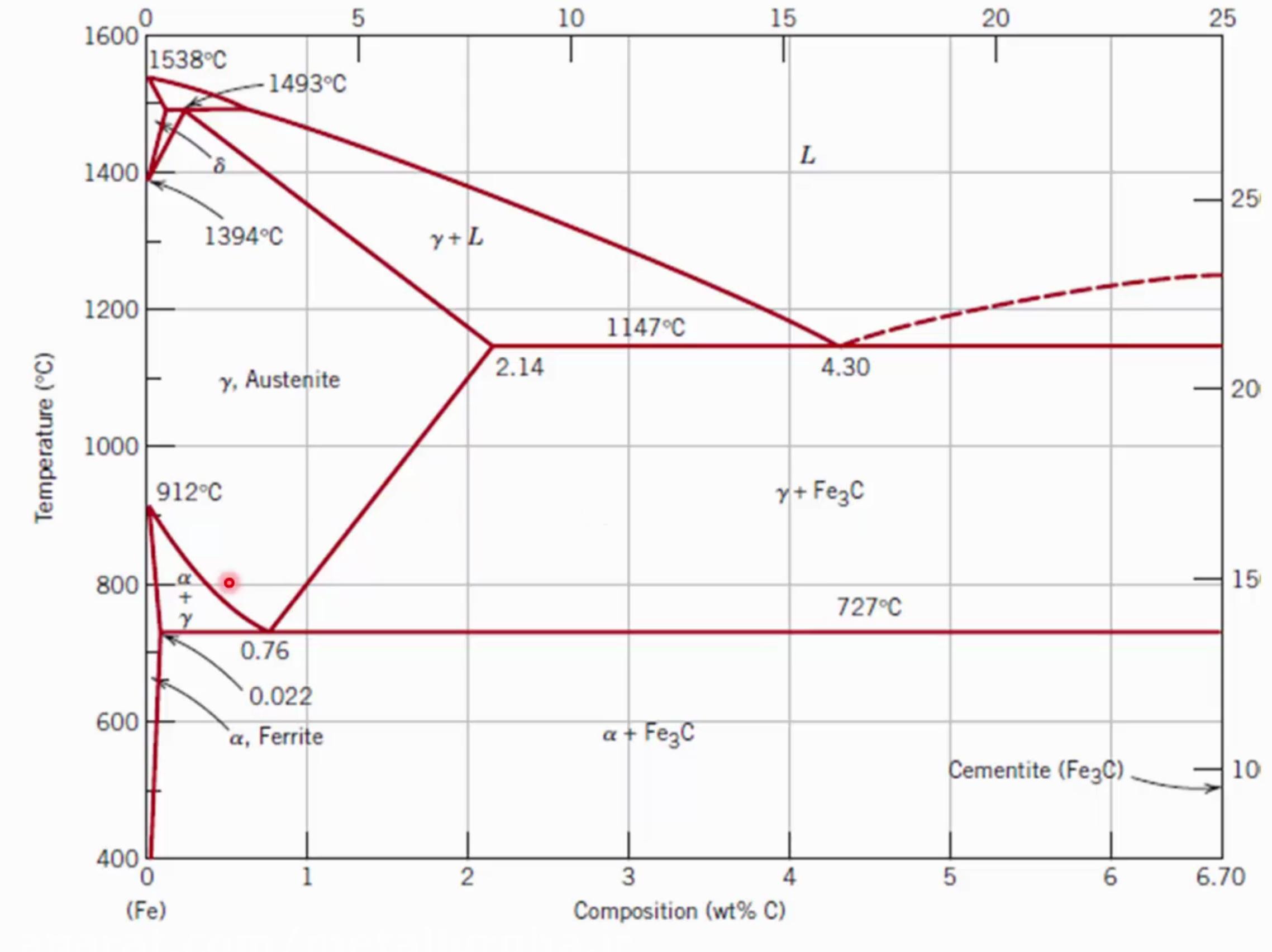 نمودار آهن کربن