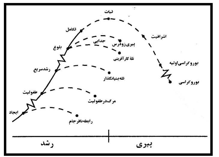 شکل ۹ دوره بوروکراسی اولیه