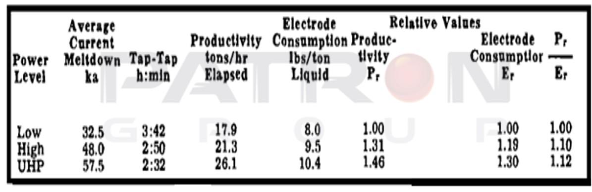 جدول۱- روابط برای الکترود ۵۰۰ و تولید ۶۶ تن مذاب در ساعت