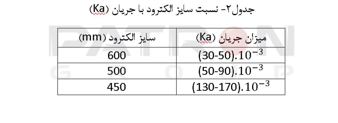 جدول۲- نسبت سایز الکترود با جریان (Ka)