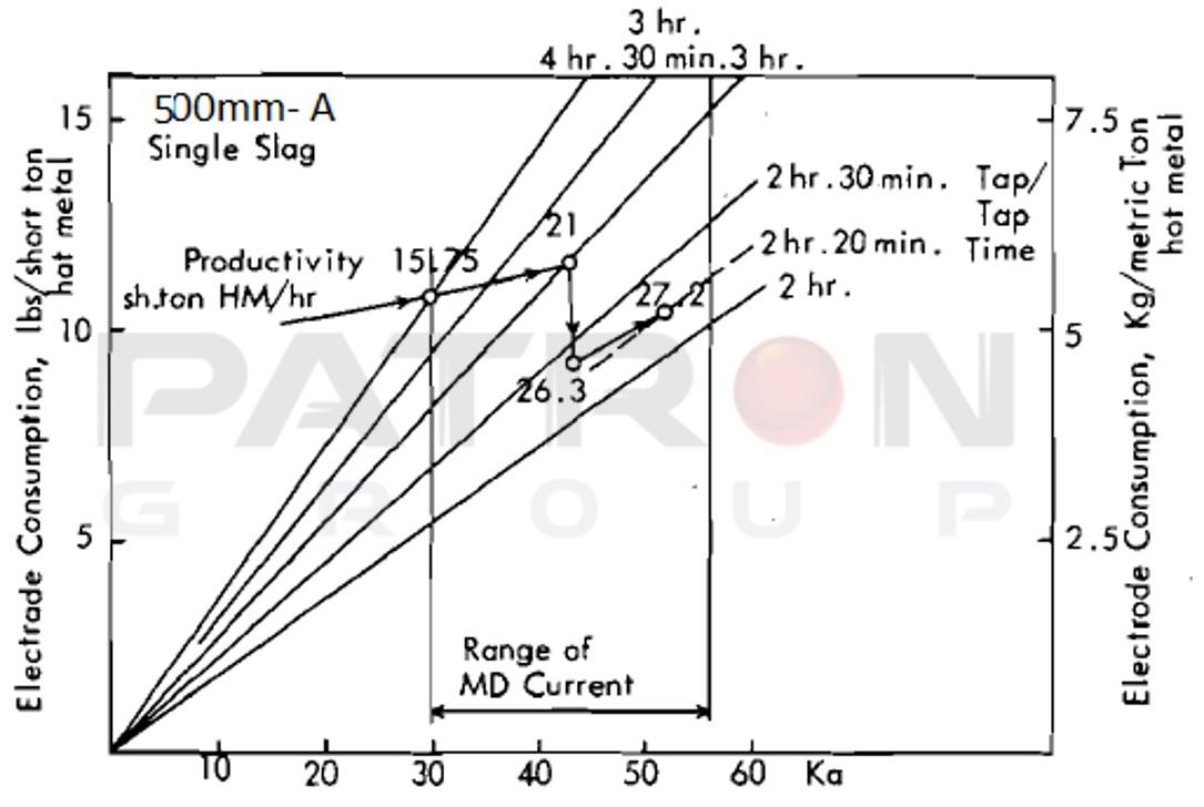 شکل ۱۶- مصرف الکترود گرافیتی با سایز ۵۰۰ میلیمتر برای زمان های ذوب گیری و میزان کوتاه شدن های مختلف