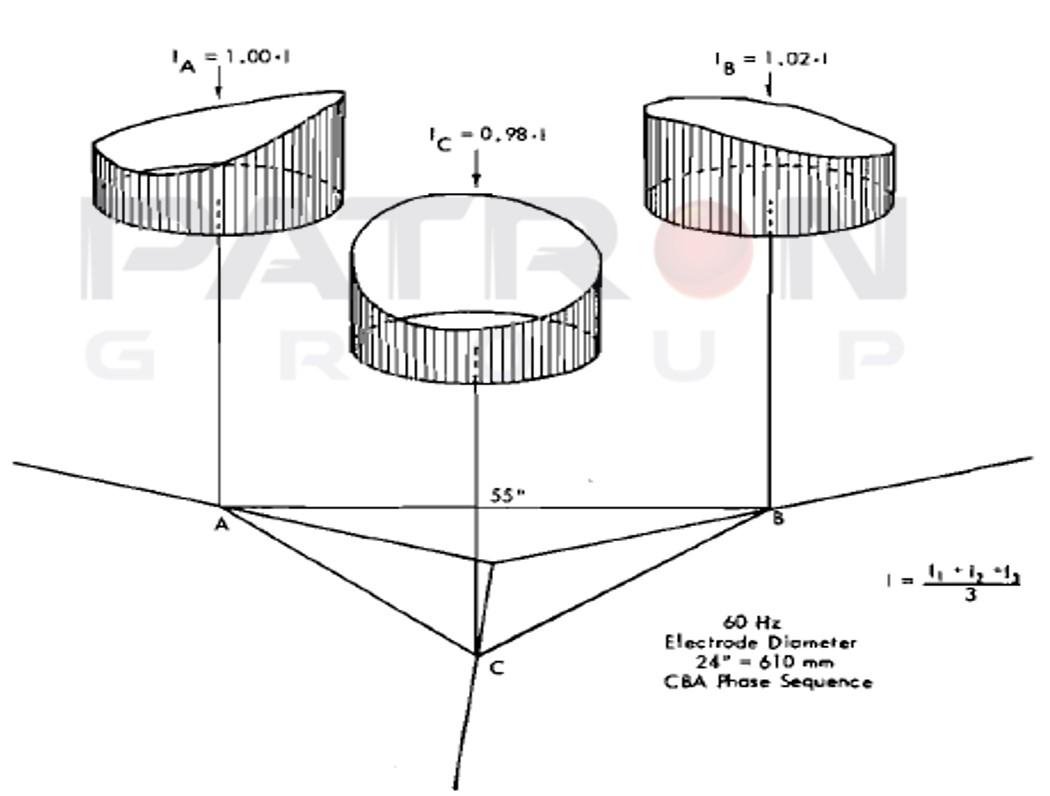 شکل ۲- اندازه چگالی جریان بر روی سطح الکترود سایز۵۰۰ میلیمتر در نزدیکی سقف کوره قوس الکتریکی
