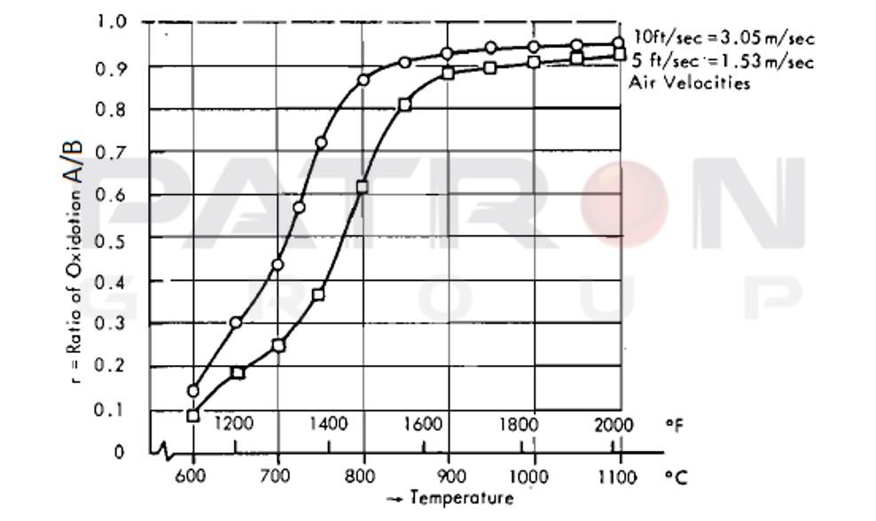 شکل ۹- نسبت اکسیداسیون الکترود گرافیتی A B در تونل باد در درجه حرارت و سرعت های مختلف هوا