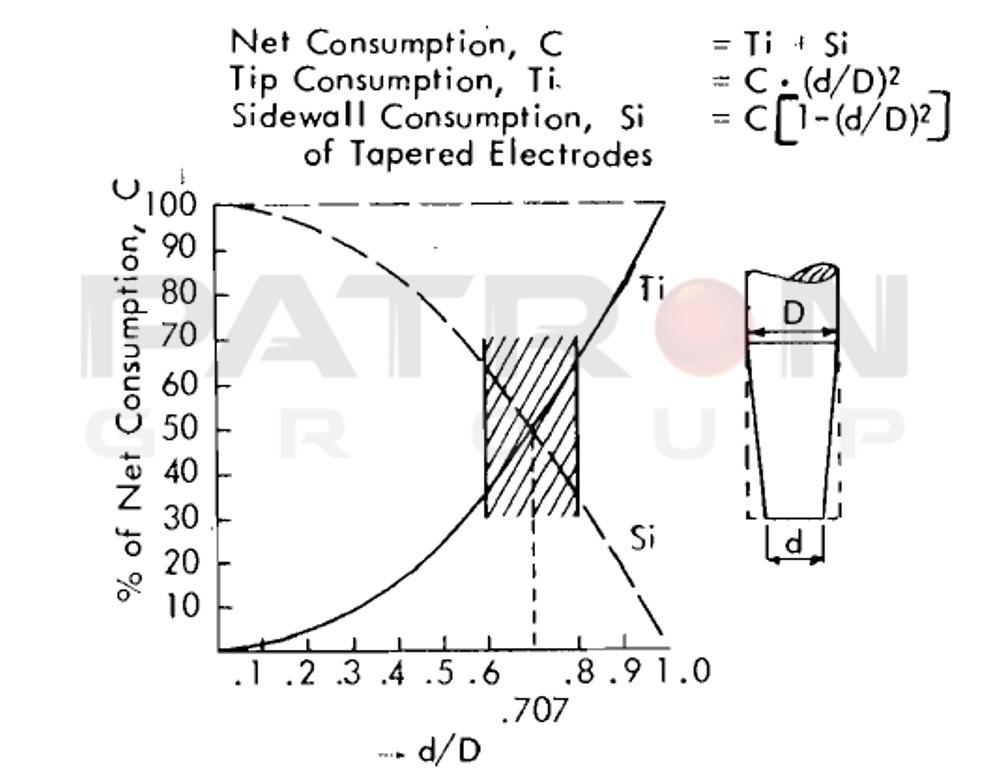 شکل۱۰- درصد مصرف خالص دیواره و نوک الکترود گرافیتی به عنوان تابعی از d به D