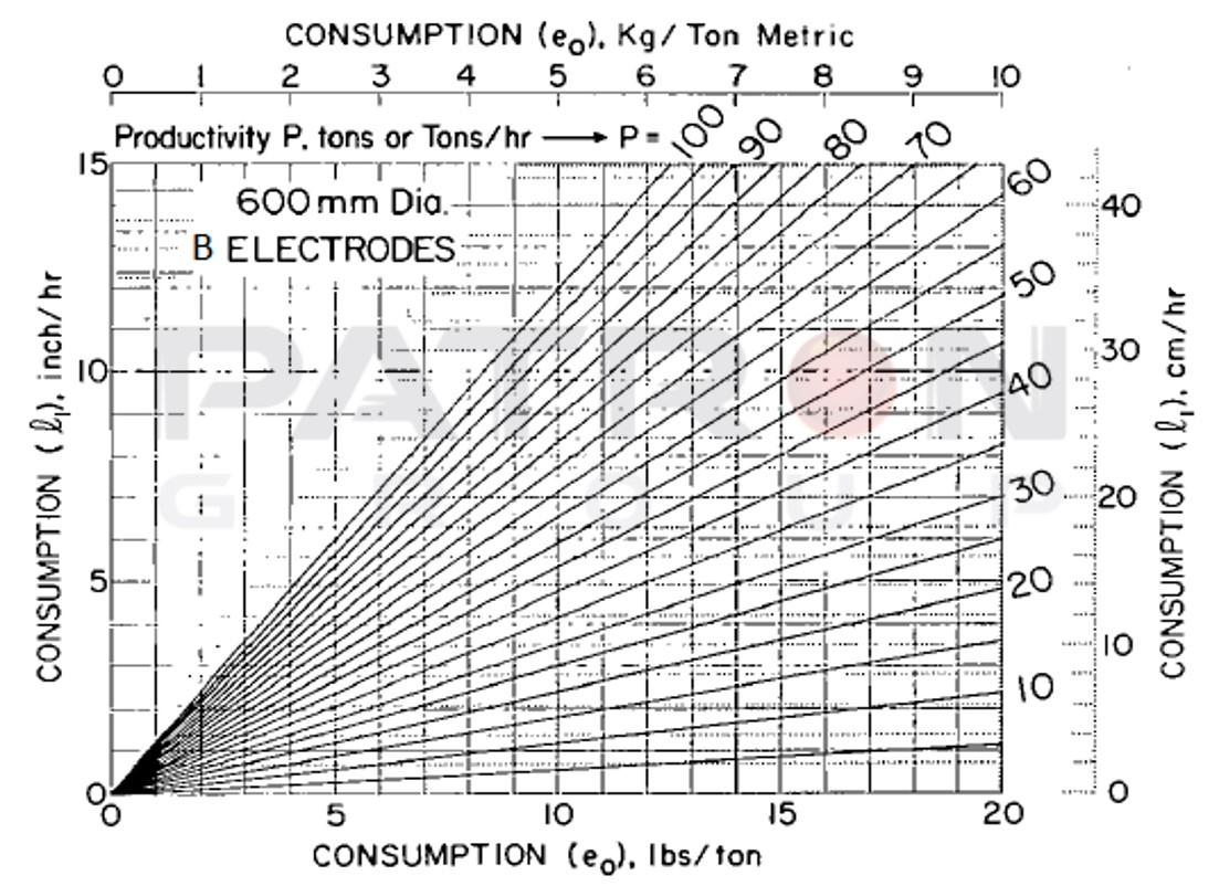 شکل۱۱- مصرف خطی به ازای هر ستون الکترود با قطر ۶۰۰ و گرید B به عنوان نرخ مصرف (lbs بر Ton) و بهره وری کوره (Ton بر h)