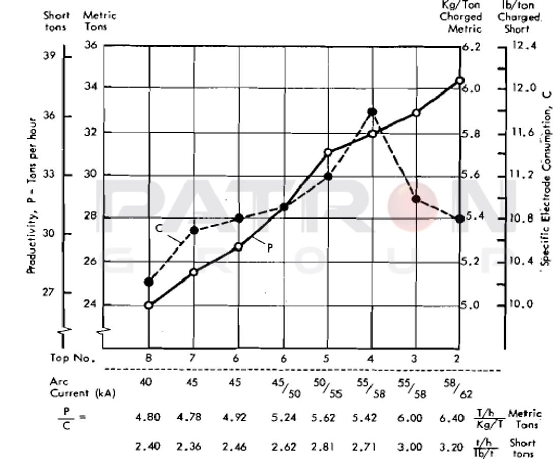 شکل۱۷- مصرف الکترود و بهره وری برای یک کوره UHP با قطر ۵٫۸ متر و وزن ۷۷ تن با ترانسفورماتور ۴۵ - ۶۵ MVA