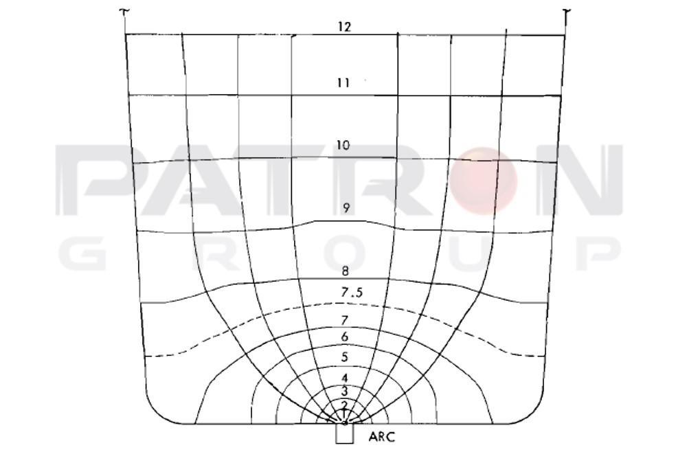 شکل۳- خطوط جریان الکتریکی درسطح مقطع یک الکترود