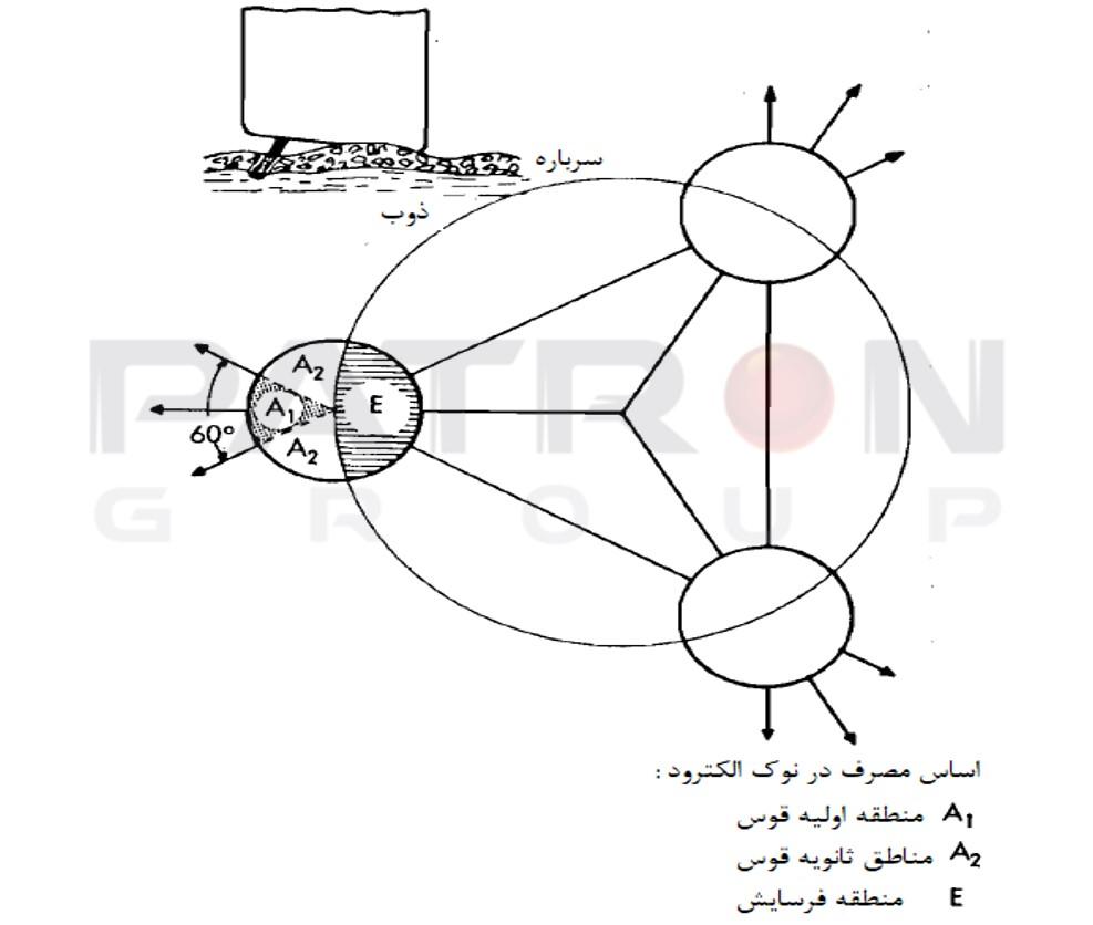 شکل۵- نمایش شماتیک مصرف الکترود در نقطه قوس