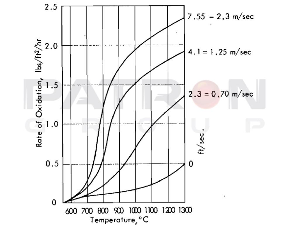 شکل۷- میزان اکسیداسیون الکترود گرافیتی و دمای آن در تونل باد