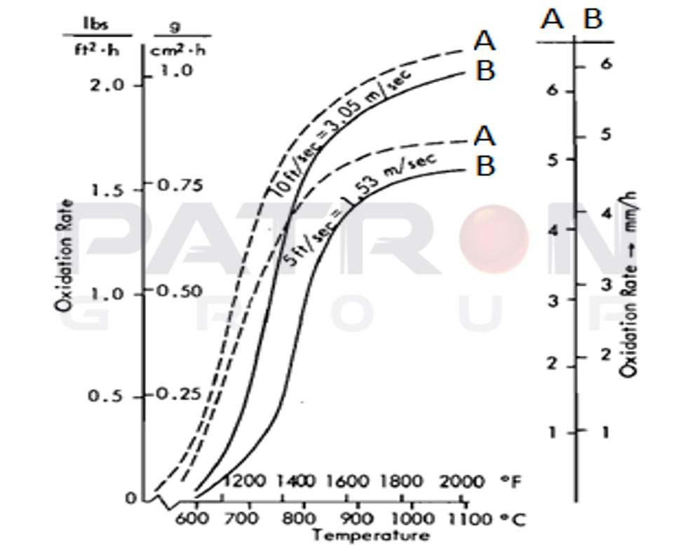 شکل۸- نرخ اکسیداسیون الکترودهای گرید A و گرید B در هوا و دمای سطحی (تونل باد)