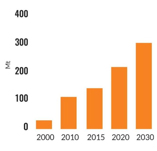 شکل ۳- پیش بینی دسترسی قراضه فولادی در چین