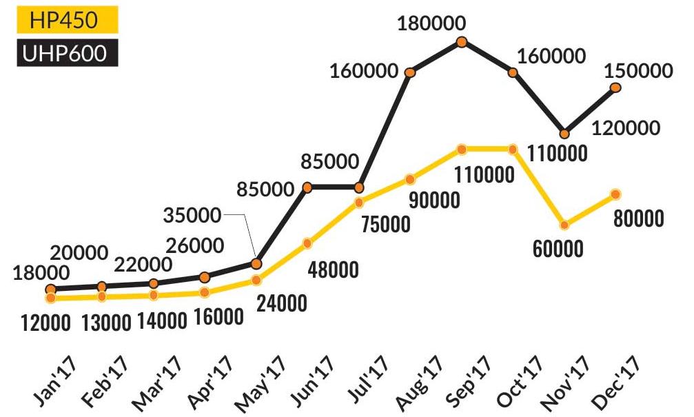 شکل۱- نمودار قیمت بر اساس یوان به ازای هر تن الکترود گرافیتی برای کشور چین در سال ۲۰۱۷