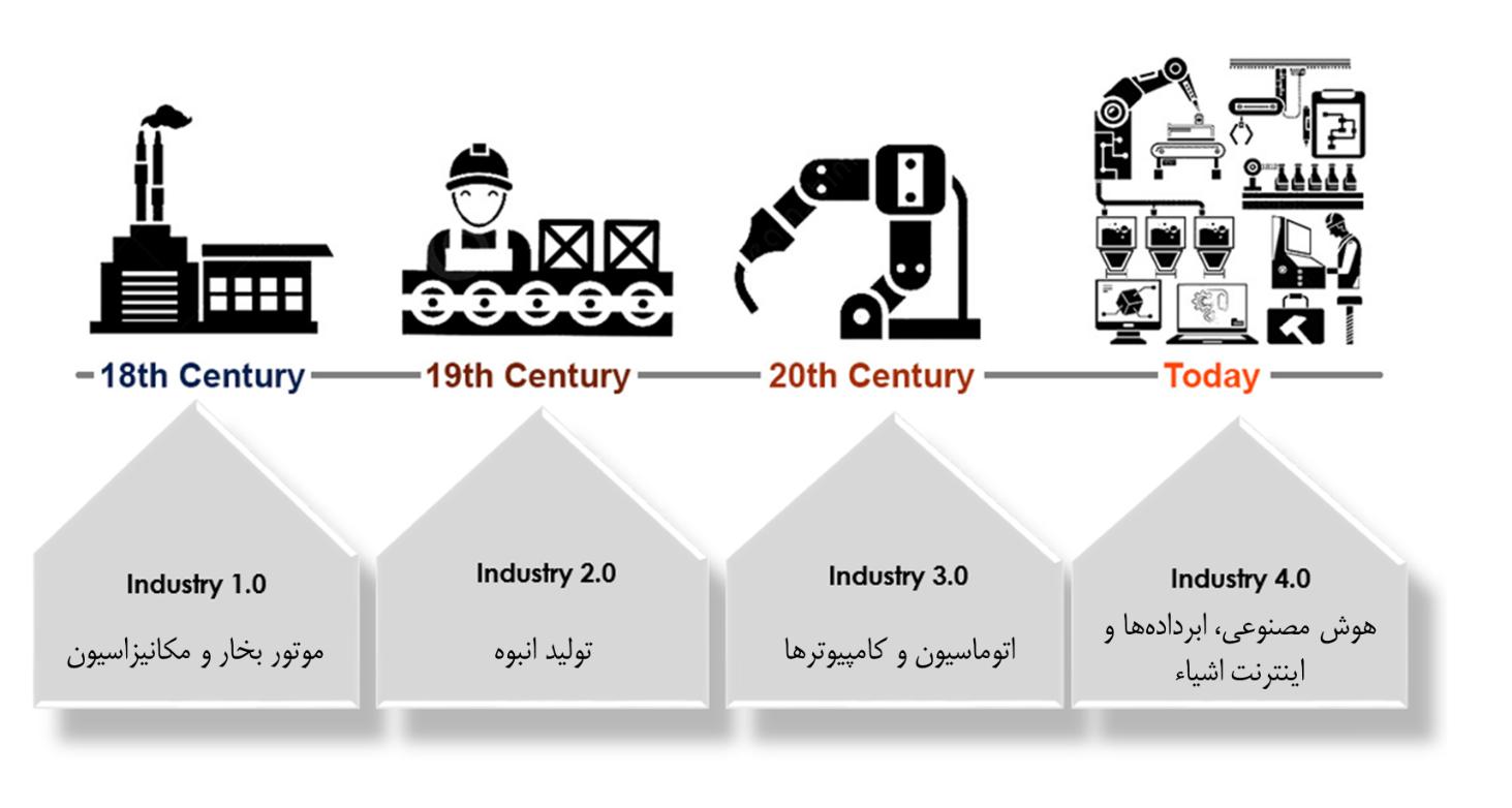از جهش جهانی صنعت عقب نمانیم
