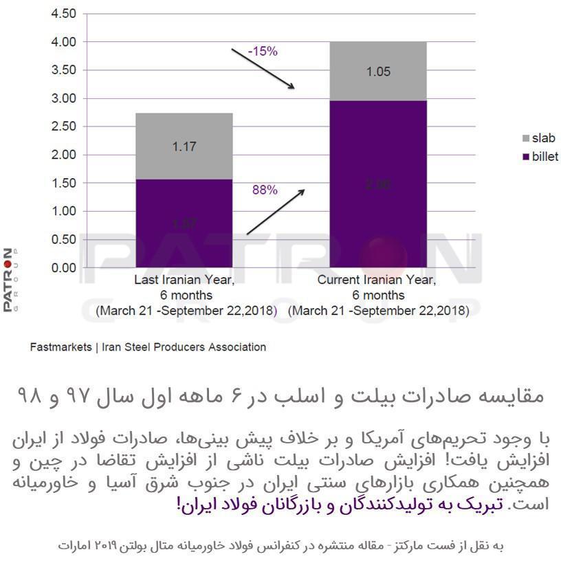 تبریک به صنعت فولاد ایران
