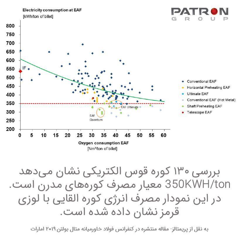 مصرف انرژی کوره های فولادسازی